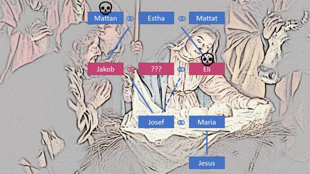 Stammbaum Jesu unter der Annahme, dass Jakob eine Schwagerehe einging