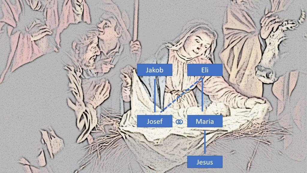 Stammbaum Jesu unter der Annahme, dass Ei Josefs Schwiegervater war